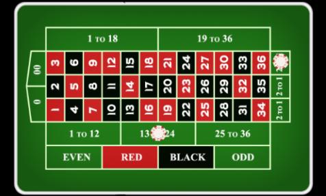 Ruletė kazino - statymas ant dvylikos skaičių